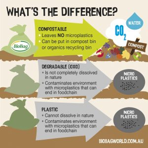 what's the difference compostable degradable plastic